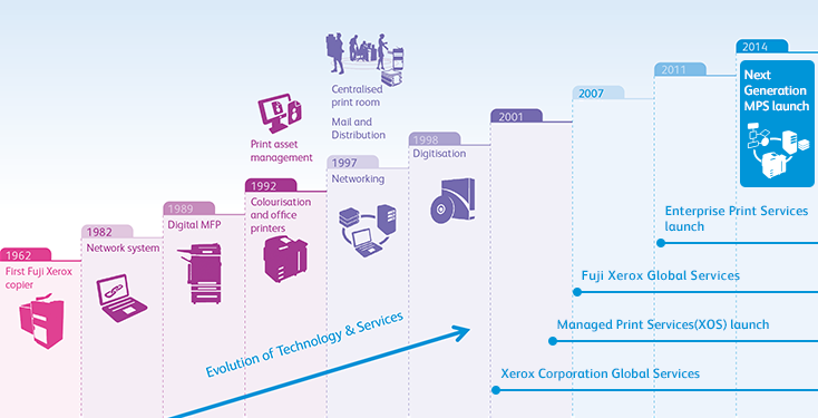 More Than 10 Years Experience in Document Outsourcing Services At the first establishment, Fuji Xerox started the leasing of copiers as a rental service provider. Since then Fuji Xerox has accumulated its experience in providing office machines and various types of related services. In 2007, Fuji Xerox newly built the department of Outsourcing Services (as for Xerox Corporation in US, in 2001), and started to provide more comprehensive document outsourcing services to meet customers' changing needs. Cooperation of Xerox and Fuji Xerox are always generating values and experience, resulting in excellent assistance to solve customer business operation.