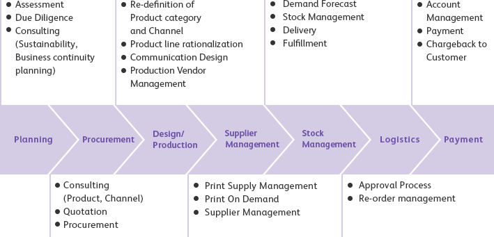 Communication Business Process Outsourcing FUJI XEROX COLTD - How to document business processes