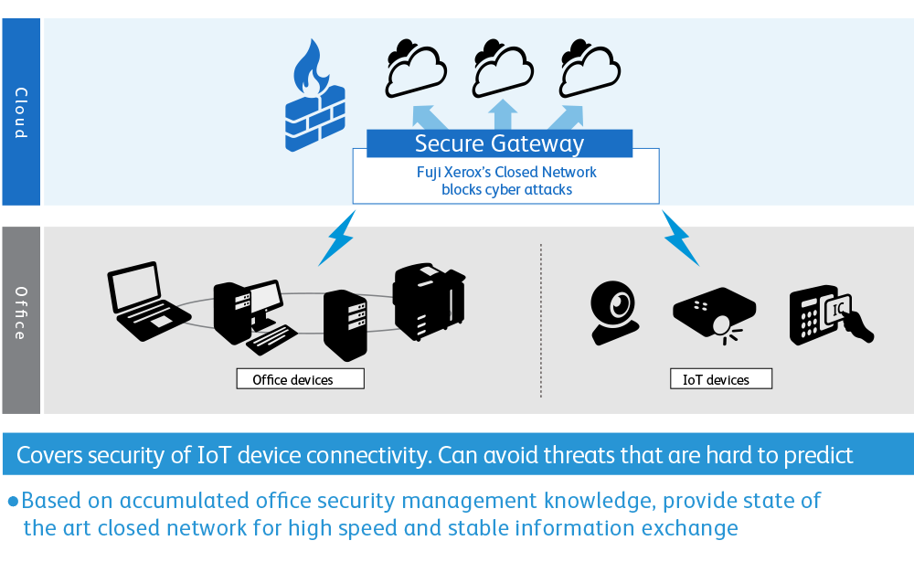 Next gen. security service.Covers security of IoT device connectivity. Can avoid threats that are hard to predict.Based on accumulated office security management knowledge, provide state of the art closed network for high speed and stable information exchange.