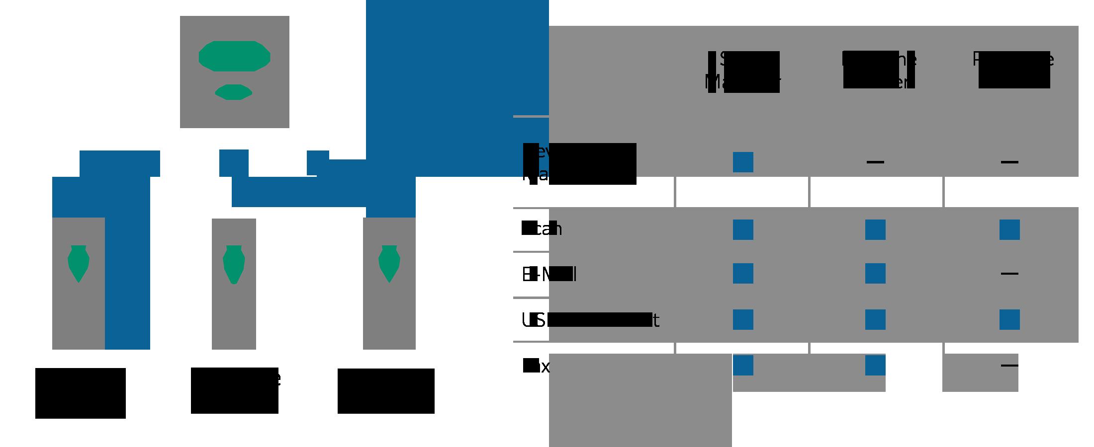 Flexible access setting