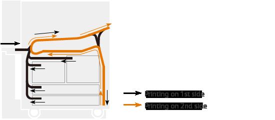 B9136 / B9125 / B9110 / B9100 Copier/Printer